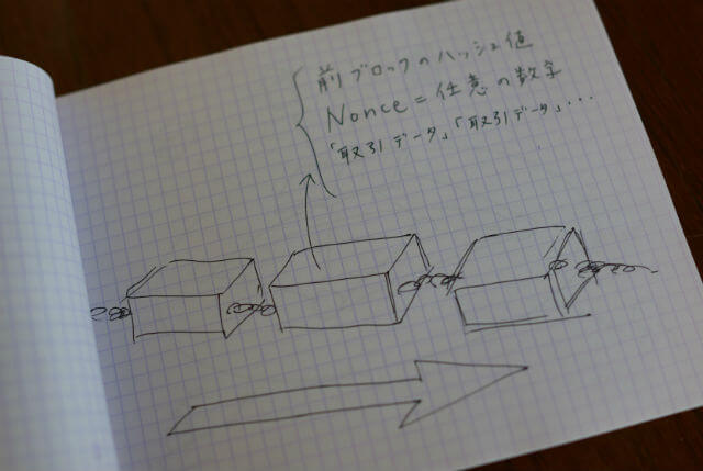 ひとつの「ブロック」には、「AさんからBさんに何コイン送った」とデジタル署名された1,000個程度の取引情報が入っている。次のブロックの中に、前のブロックの「ハッシュ値」を入れることで、前のブロックの中身がロックされる。